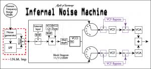 Infernal Noise Machine - Block Diagram